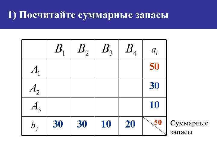 1) Посчитайте суммарные запасы 50 30 10 30 30 10 20 50 Суммарные запасы