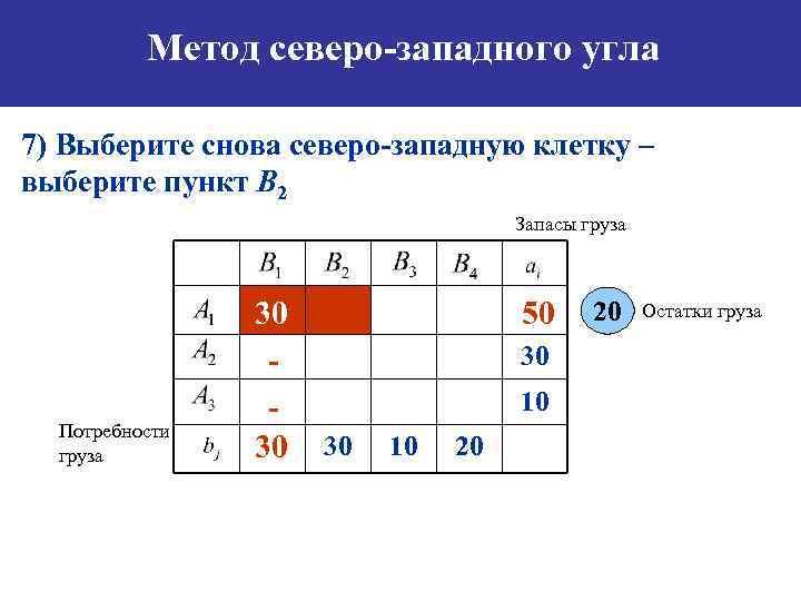 Метод северо-западного угла 7) Выберите снова северо-западную клетку – выберите пункт B 2 Запасы