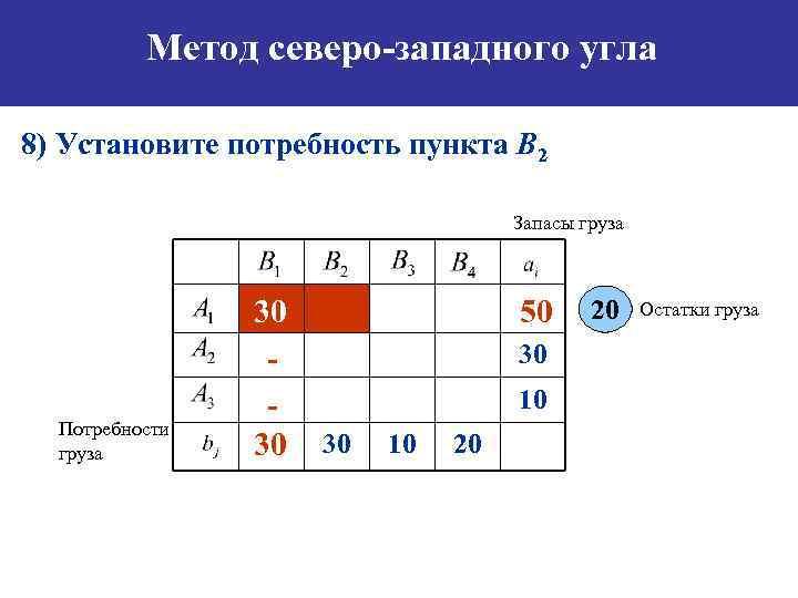 Метод северо-западного угла 8) Установите потребность пункта B 2 Запасы груза Потребности груза 30