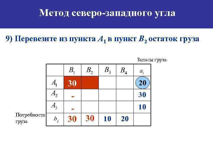 Метод северо-западного угла 9) Перевезите из пункта А 1 в пункт B 2 остаток