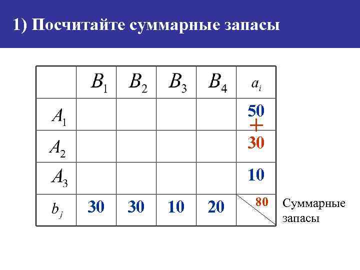 1) Посчитайте суммарные запасы 50 + 30 10 30 30 10 20 80 Суммарные
