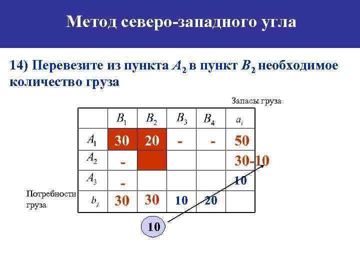 Метод северо-западного угла 14) Перевезите из пункта А 2 в пункт B 2 необходимое