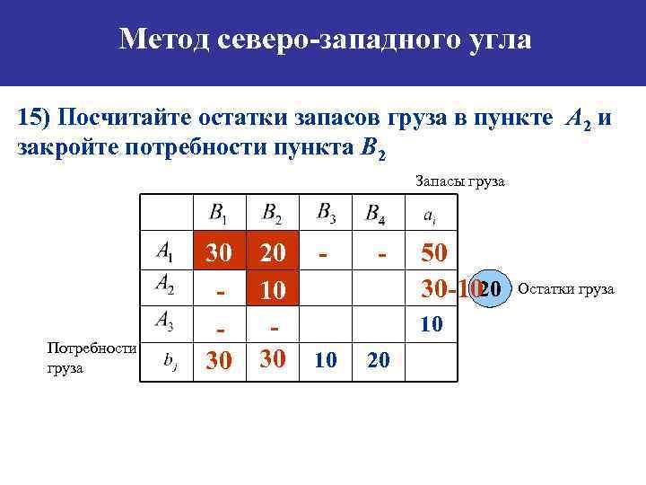 Метод северо-западного угла 15) Посчитайте остатки запасов груза в пункте А 2 и закройте