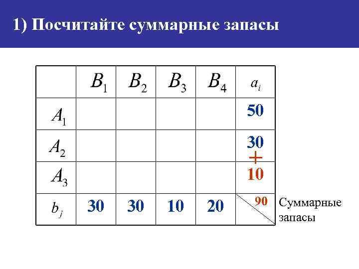 1) Посчитайте суммарные запасы 50 30 + 10 30 30 10 20 90 Суммарные