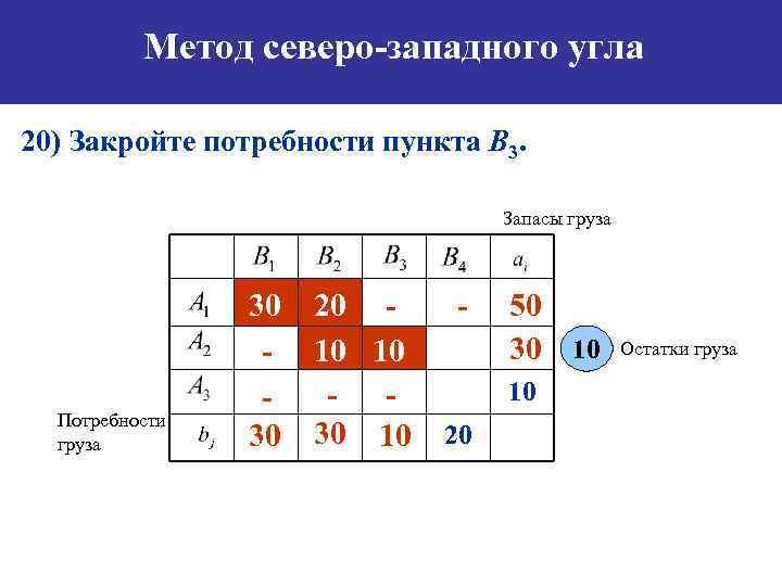 Метод северо-западного угла 20) Закройте потребности пункта B 3. Запасы груза Потребности груза 30