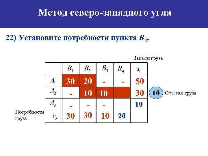 Метод северо-западного угла 22) Установите потребности пункта B 4. Запасы груза Потребности груза 30