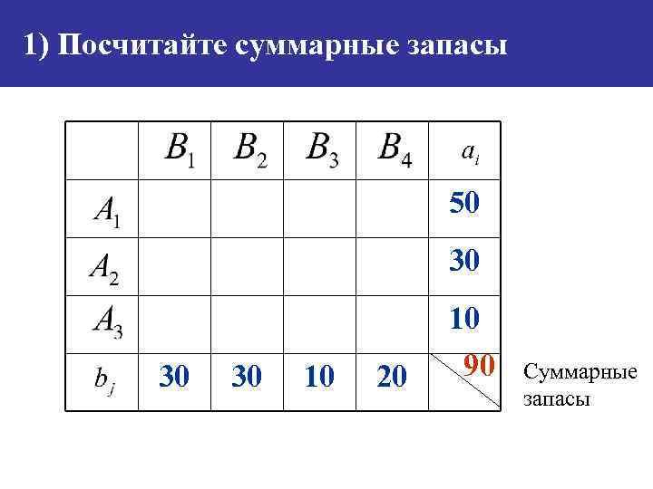 1) Посчитайте суммарные запасы 50 30 30 30 10 20 10 90 Суммарные запасы