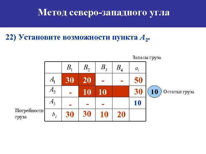 Метод северо-западного угла 22) Установите возможности пункта А 2. Запасы груза Потребности груза 30