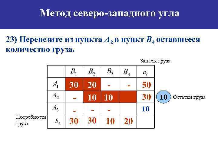 Метод северо-западного угла 23) Перевезите из пункта А 2 в пункт B 4 оставшееся