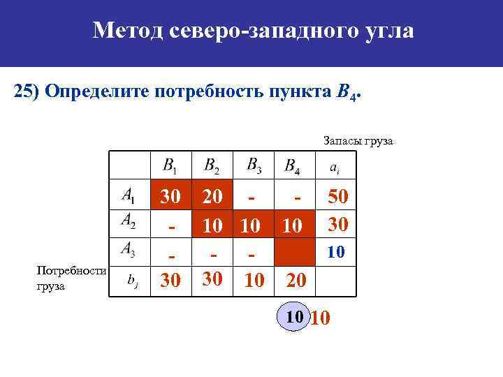 Метод северо-западного угла 25) Определите потребность пункта B 4. Запасы груза Потребности груза 30