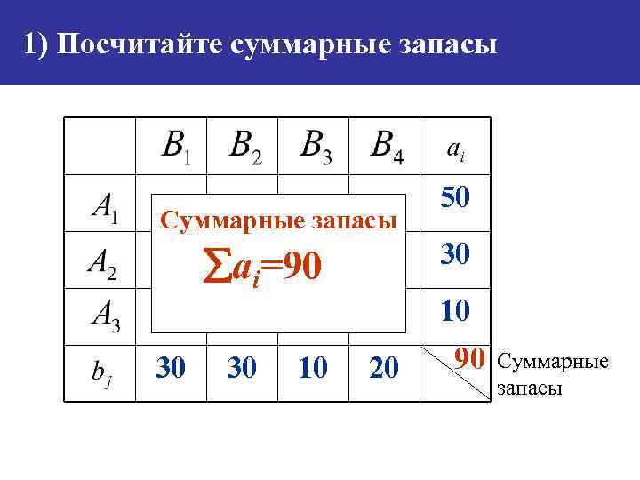 1) Посчитайте суммарные запасы Суммарные запасы 30 ai=90 30 30 10 50 10 20