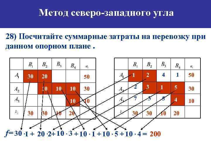 Метод северо-западного угла 28) Посчитайте суммарные затраты на перевозку при данном опорном плане. 1