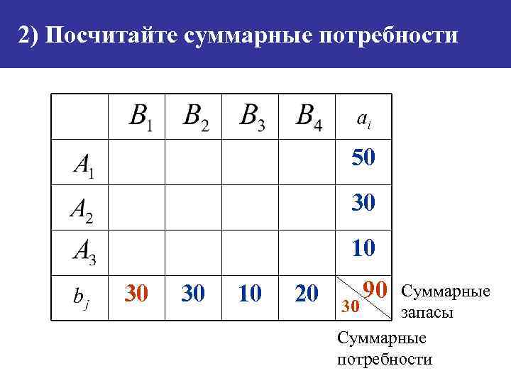 2) Посчитайте суммарные потребности 50 30 10 30 30 10 20 90 Суммарные 30