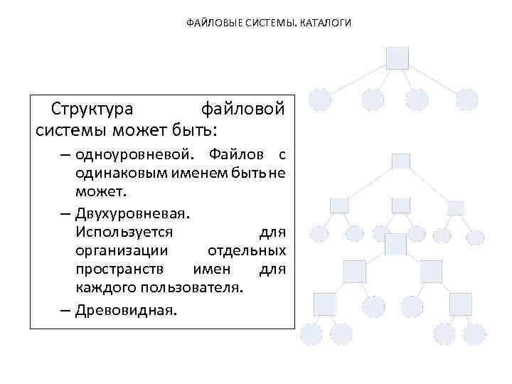 общая структура файловой системы нежелательной беременности