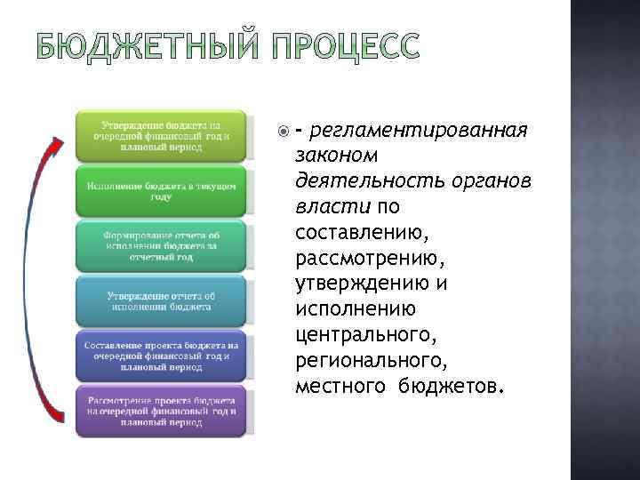 - регламентированная законом деятельность органов власти по составлению, рассмотрению, утверждению и исполнению центрального,