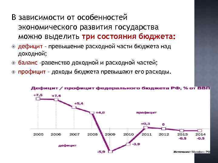 В зависимости от особенностей экономического развития государства можно выделить три состояния бюджета: дефицит –