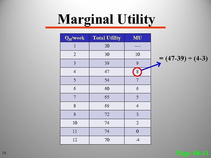 Marginal Utility QH/week MU 1 20 ---- 2 30 10 3 39 9 4