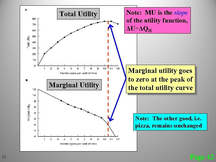 Total Utility Marginal Utility Note: MU is the slope of the utility function, ΔU÷ΔQH