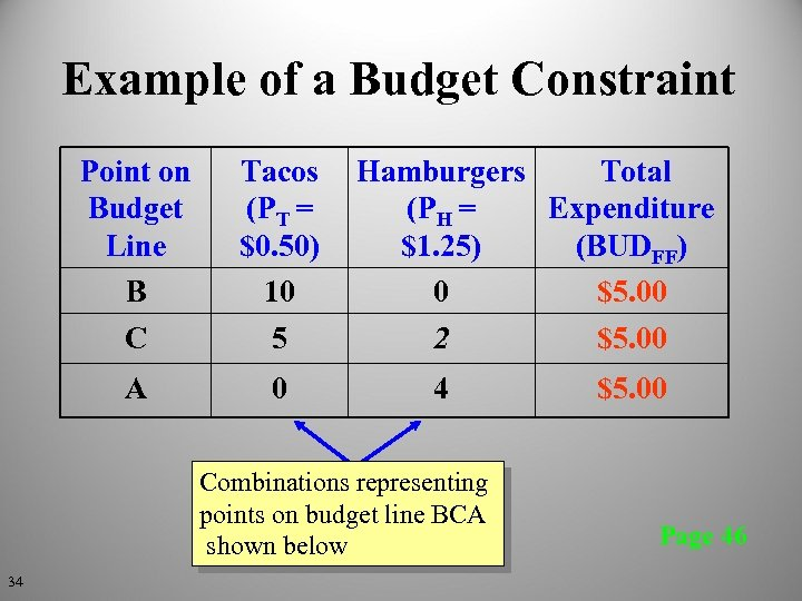 Example of a Budget Constraint Point on Budget Line B C Tacos (PT =