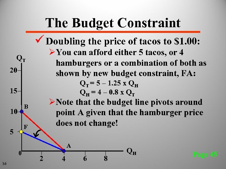 The Budget Constraint ü Doubling the price of tacos to $1. 00: ØYou can
