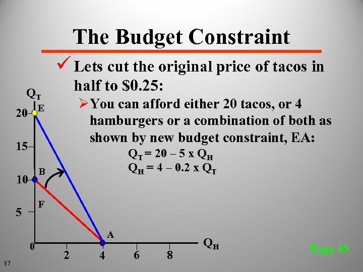 The Budget Constraint ü Lets cut the original price of tacos in half to