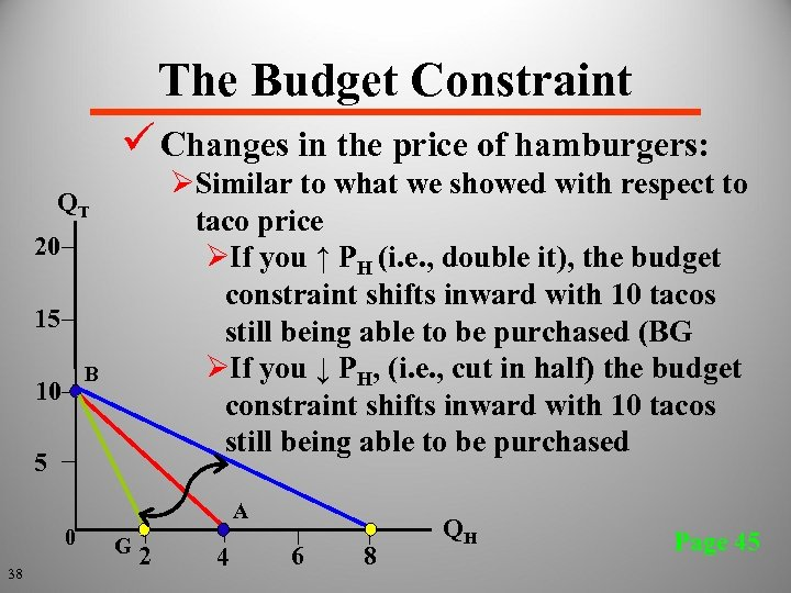 The Budget Constraint ü Changes in the price of hamburgers: ØSimilar to what we