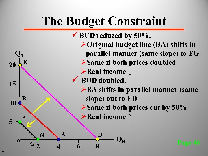 The Budget Constraint ü BUD reduced by 50%: ØOriginal budget line (BA) shifts in