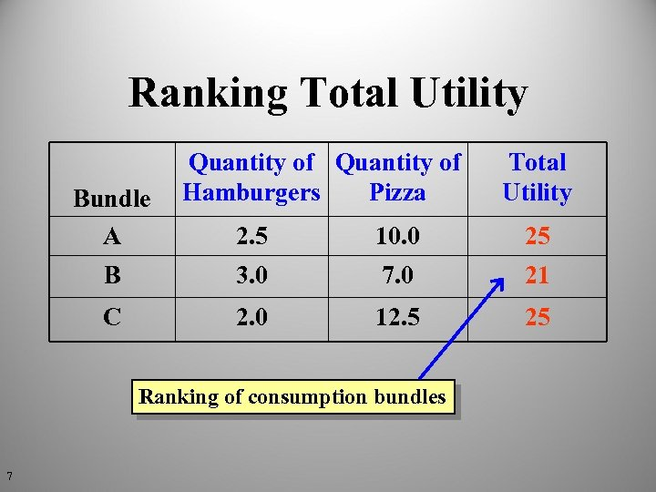 Ranking Total Utility Bundle A Quantity of Hamburgers Pizza Total Utility 2. 5 10.