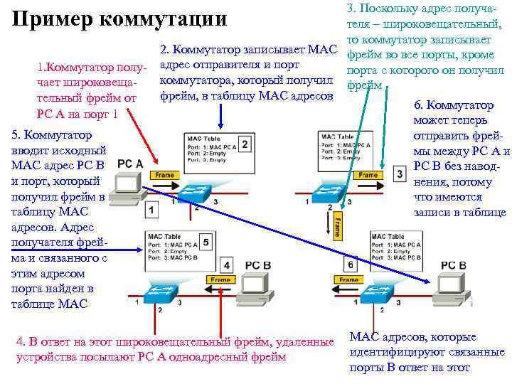3. Поскольку адрес получателя – широковещательный, то коммутатор записывает 2. Коммутатор записывает MAC фрейм