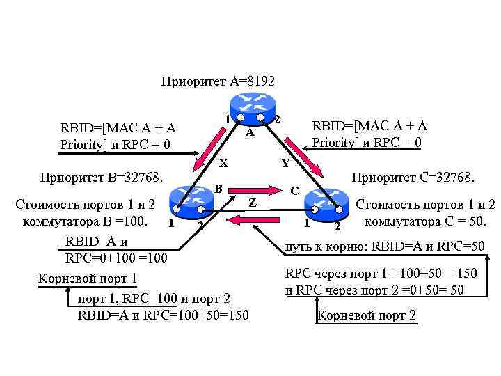 Приоритет А=8192 1 RBID=[MAC A + A Priority] и RPC = 0 Приоритет B=32768.