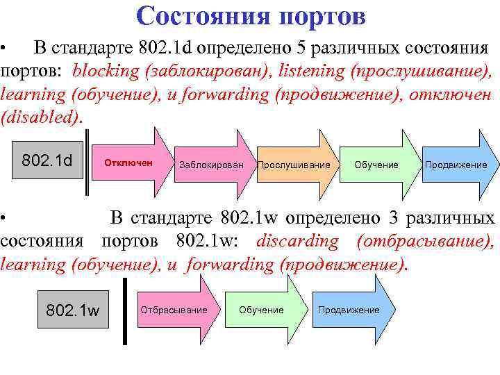 Состояния портов В стандарте 802. 1 d определено 5 различных состояния портов: blocking (заблокирован),
