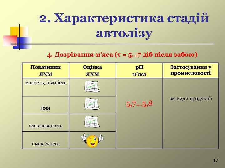 2. Характеристика стадій автолізу 4. Дозрівання м'яса (τ = 5… 7 діб після забою)