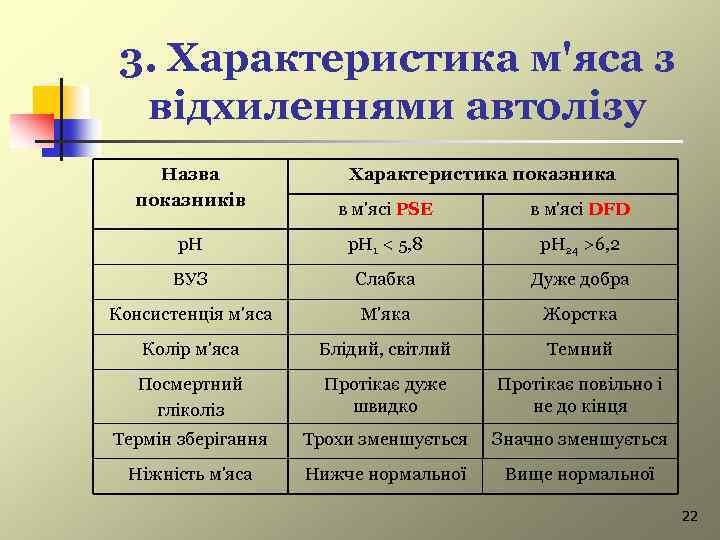 3. Характеристика м'яса з відхиленнями автолізу Назва показників Характеристика показника в м'ясі PSE в