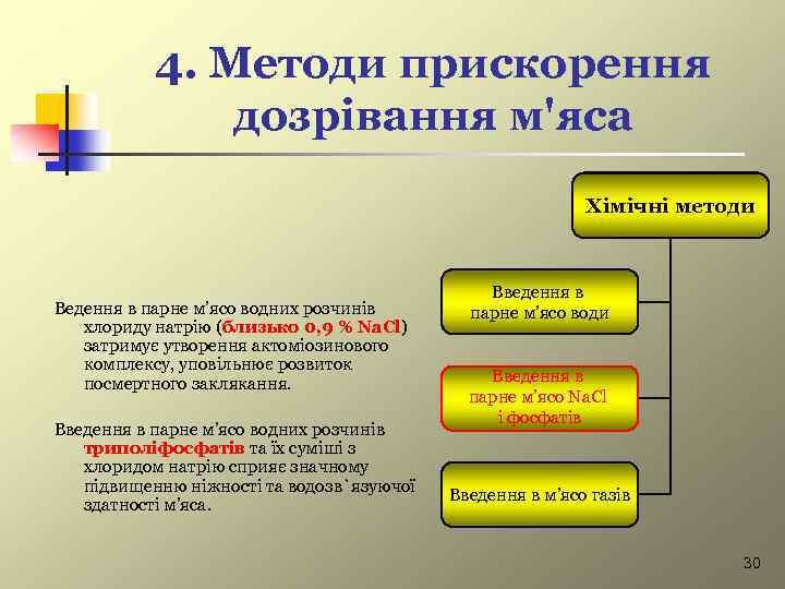 4. Методи прискорення дозрівання м'яса Хімічні методи Ведення в парне м'ясо водних розчинів хлориду