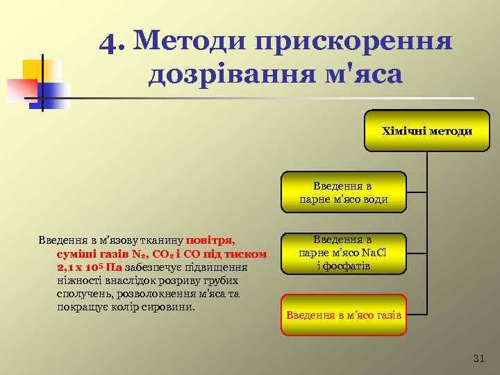 4. Методи прискорення дозрівання м'яса Хімічні методи Введення в парне м'ясо води Введення в