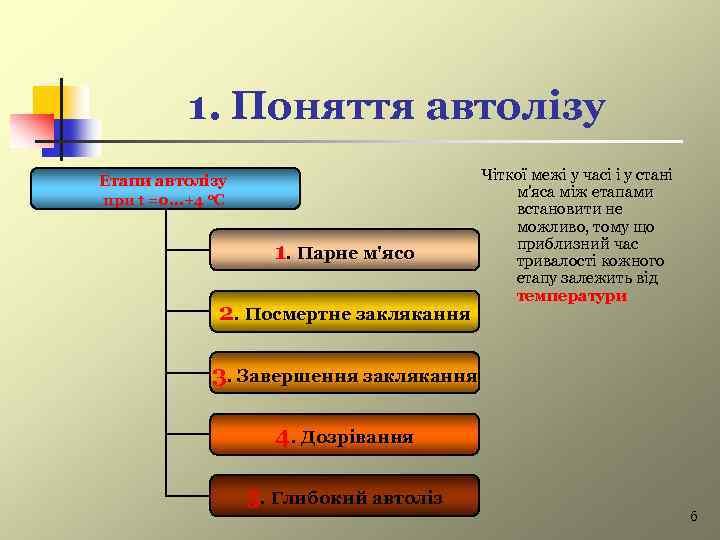 1. Поняття автолізу Етапи автолізу при t =0. . . +4 о. С 1.