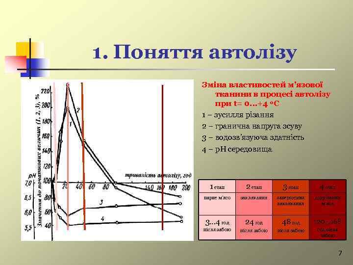 1. Поняття автолізу Зміна властивостей м'язової тканини в процесі автолізу при t= 0. .