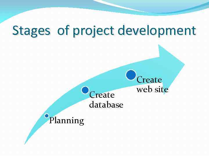 Stages of project development Create database Planning Create web site