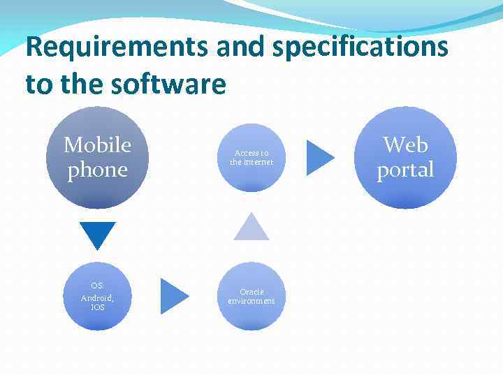 Requirements and specifications to the software Mobile phone Access to the internet OS: Android,