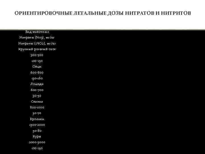 ОРИЕНТИРОВОЧНЫЕ ЛЕТАЛЬНЫЕ ДОЗЫ НИТРАТОВ И НИТРИТОВ Вид животных Нитраты (N 03), мг/кг Нитриты (1