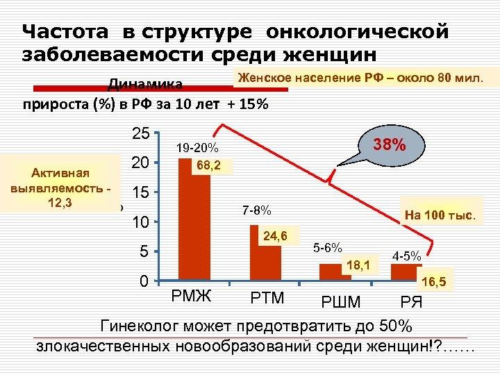 Частота в структуре онкологической заболеваемости среди женщин Женское население РФ – около 80 мил.