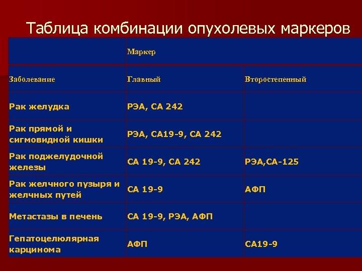 Таблица комбинации опухолевых маркеров Маркер Заболевание Главный Второстепенный Рак желудка РЭА, СА 242 Рак