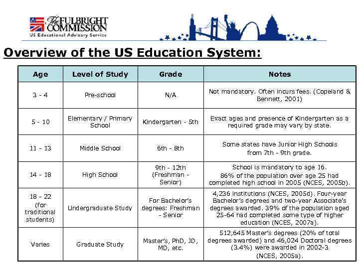 an overview of the united states education system This page provides a background of affirmative action and an overview of the amendment to the united states affirmative action: resources education.