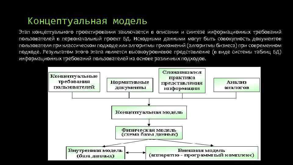 Концептуальная модель Этап концептуального проектирования заключается в описании и синтезе информационных требований пользователей в