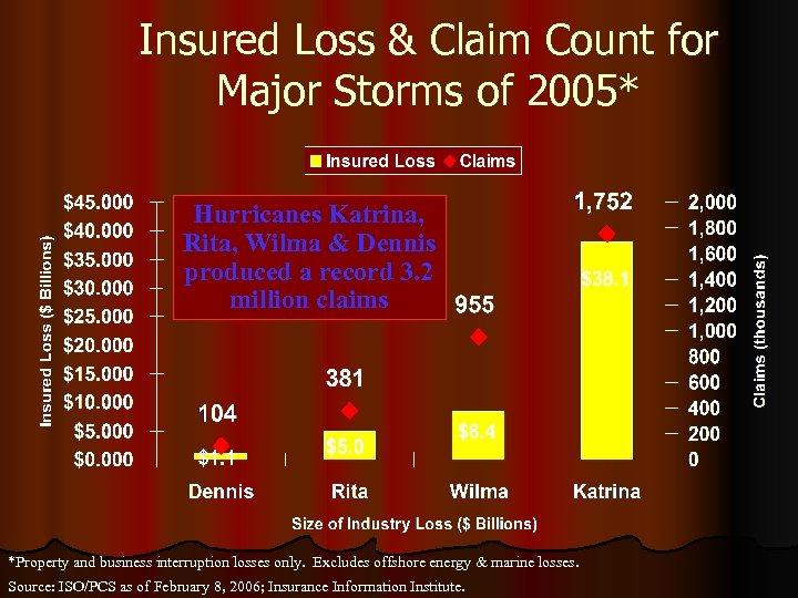 Insured Loss & Claim Count for Major Storms of 2005* Hurricanes Katrina, Rita, Wilma