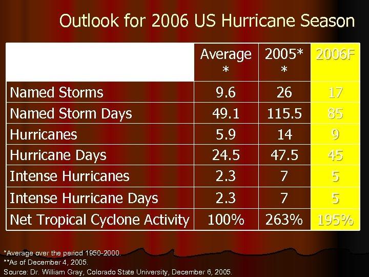 Outlook for 2006 US Hurricane Season Average * Named Storms 9. 6 Named Storm