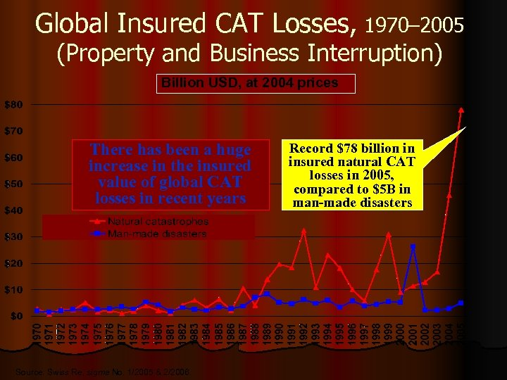 Global Insured CAT Losses, 1970– 2005 (Property and Business Interruption) Billion USD, at 2004