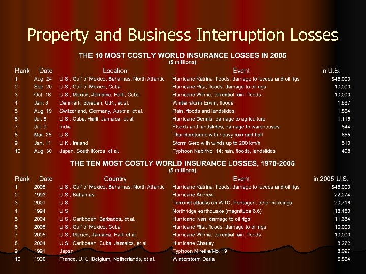 Property and Business Interruption Losses