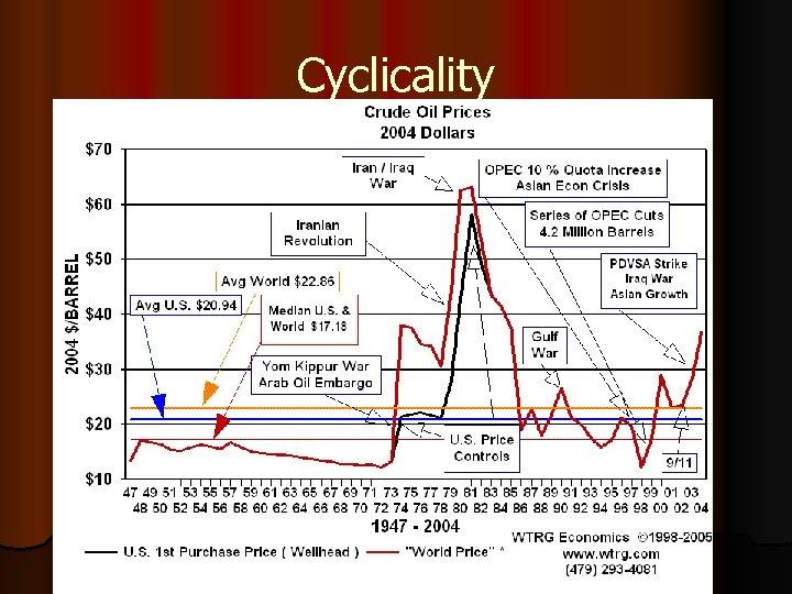 Cyclicality