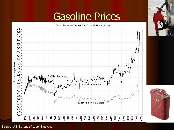 Gasoline Prices Source: U. S. Bureau of Labor Statistics